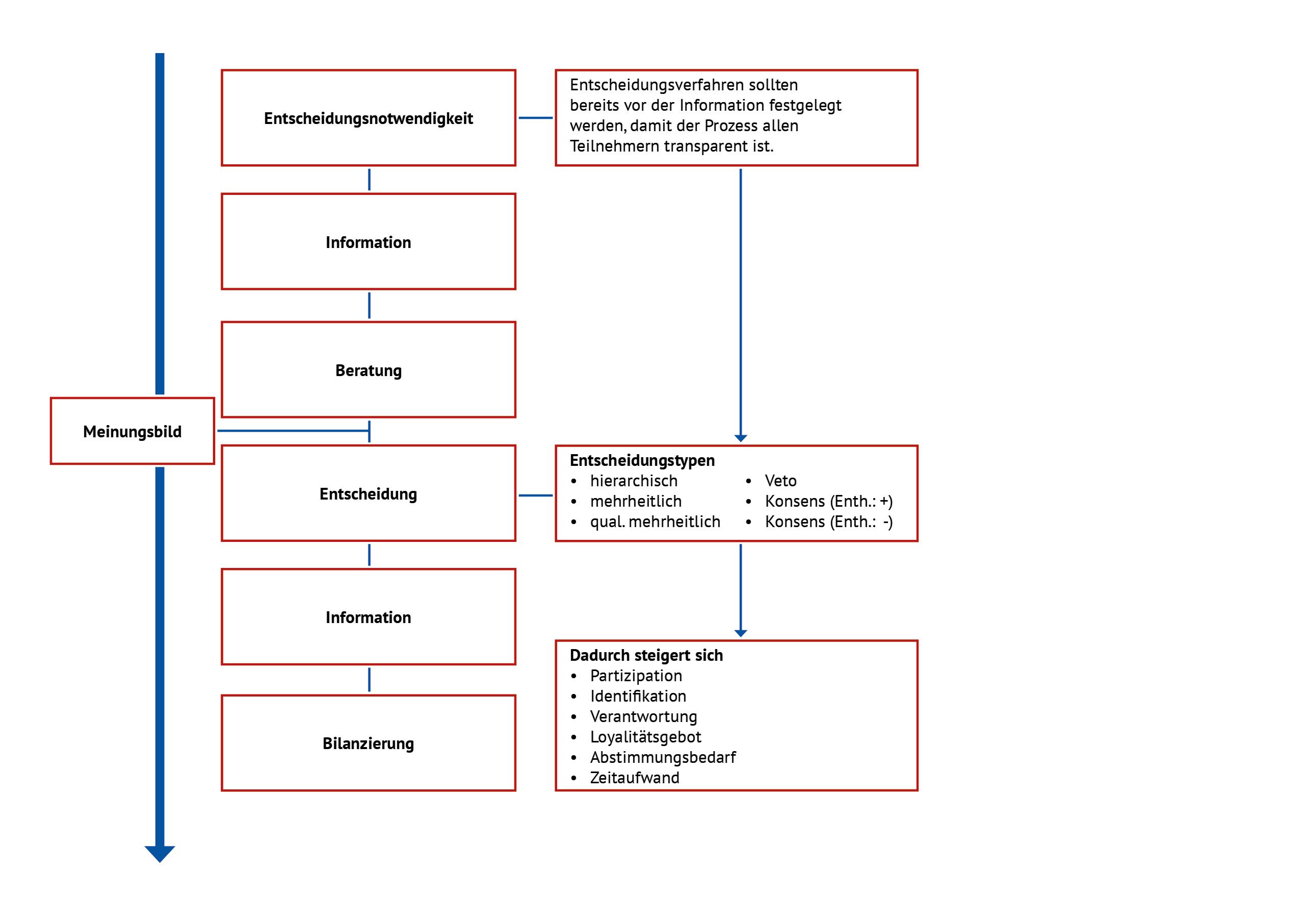 faktor mensch in der logistik und der Produktion - Changemanagement